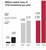 CHINA FACTS ENVIRONMENT, ENERGY & POLLUTION | 2011-2012 facts