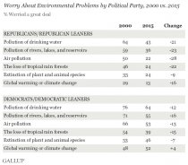 Worry About Environmental Problems by Political Party, 2000 vs. 2015